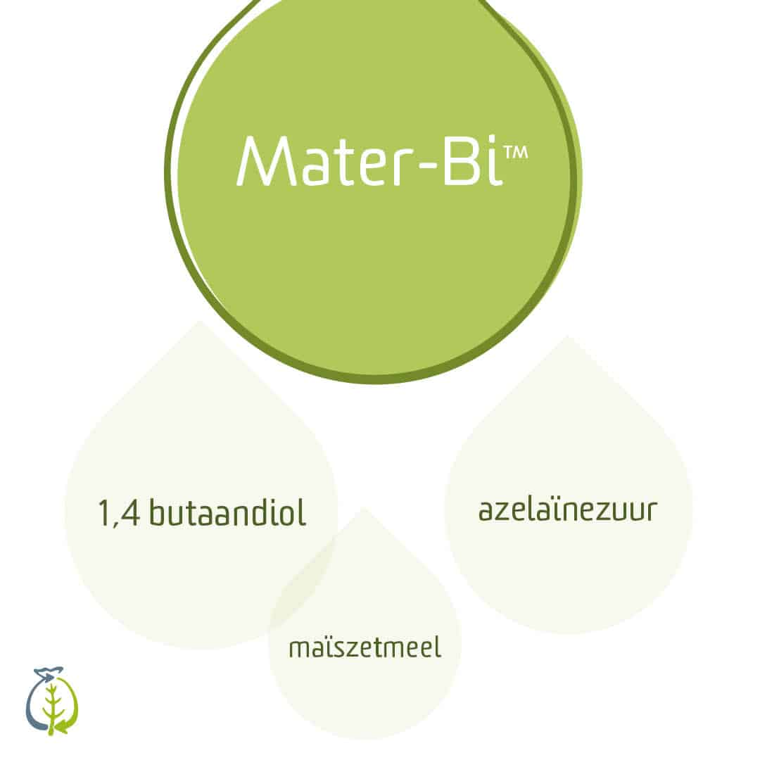 Bestandsdelen_Materbi